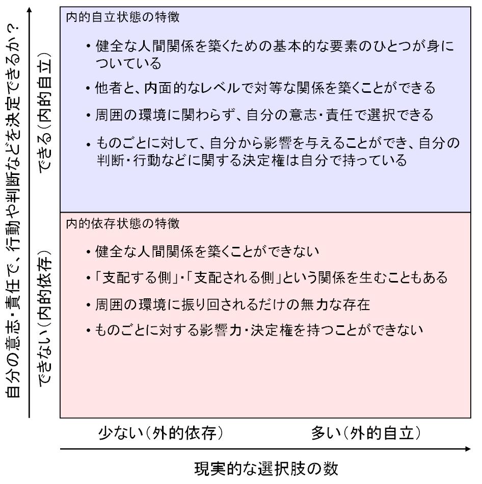 内的自立‐外的自立マトリクスに内的自立と内的依存の特徴を書き込んだ図
