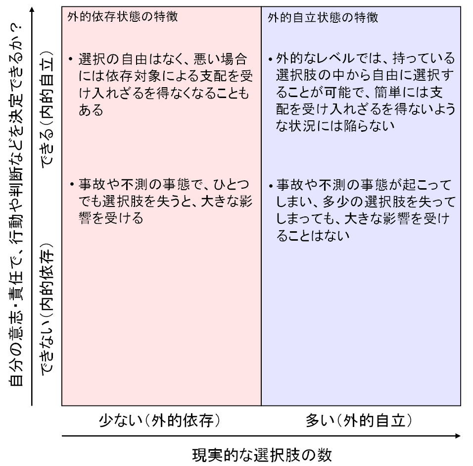 内的自立‐外的自立マトリクスに外的自立と外的依存の特徴を書き込んだ図