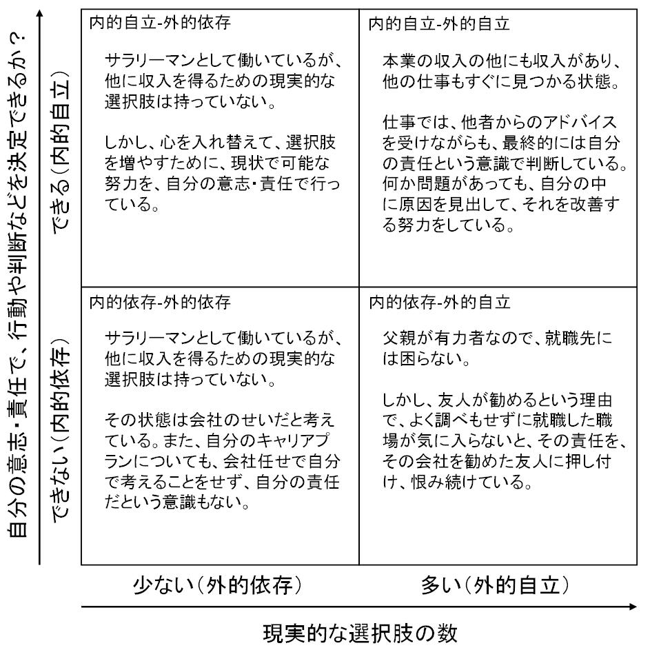 内的自立‐外的自立マトリクスの4領域に当てはまる例のひとつ