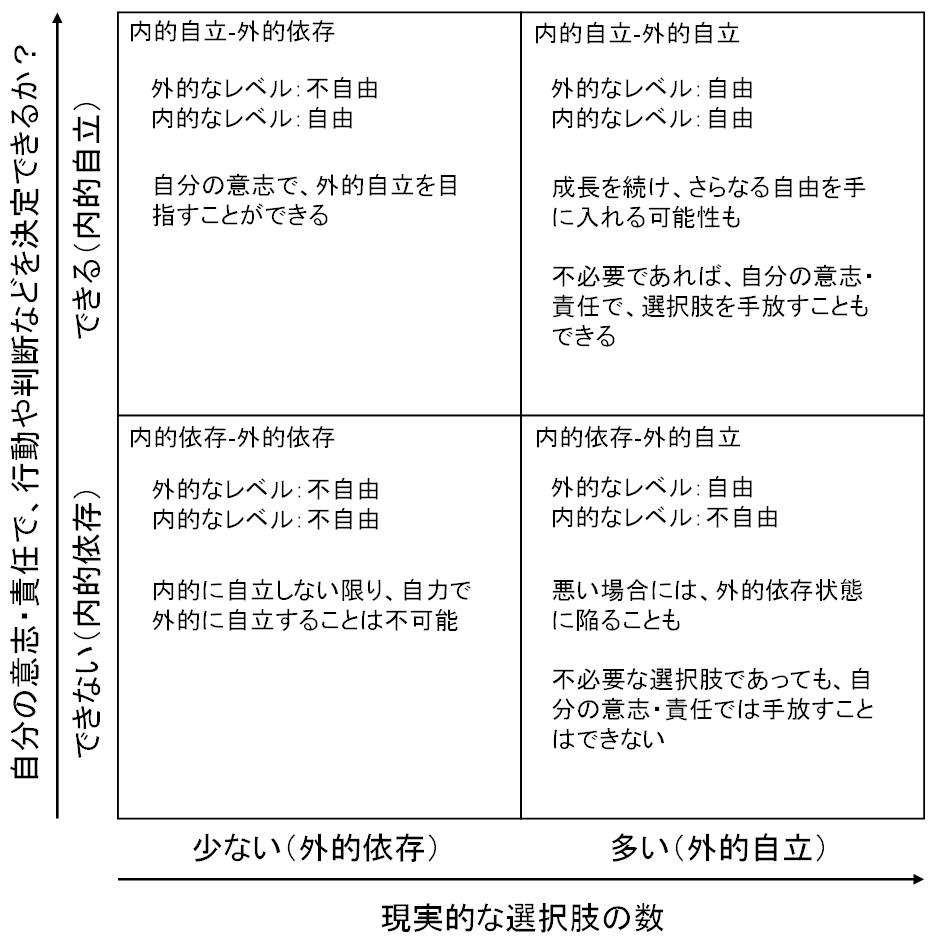 内的自立‐外的自立マトリクスの4領域それぞれに、自立と自由の関係を書き込んだ図