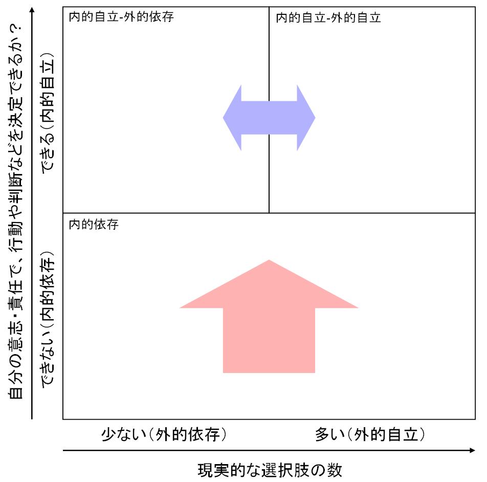 内的自立‐外的自立マトリクスの上側の領域で左右のバランスをとることが大切